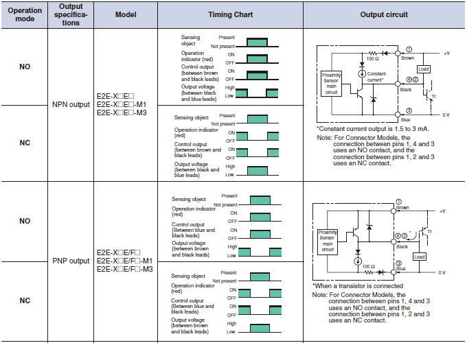 difference of npn and pnp transistor output faq malaysia Npn Wiring Diagram (3) the following is output circuit diagram of the e2e as typical npn wiring diagram