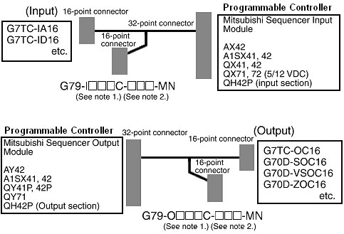 Cables to Connect Mitsubishi PLC I/O Modules and I/O Relay